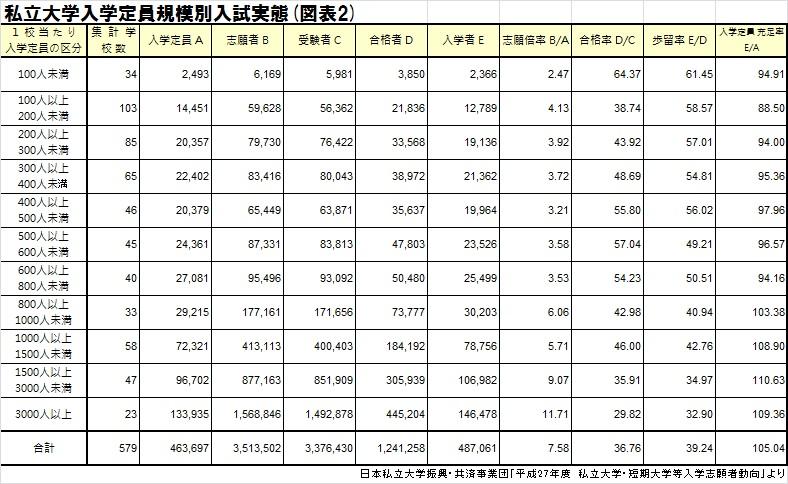 私立大学入学定員規模別入試実態(図2)