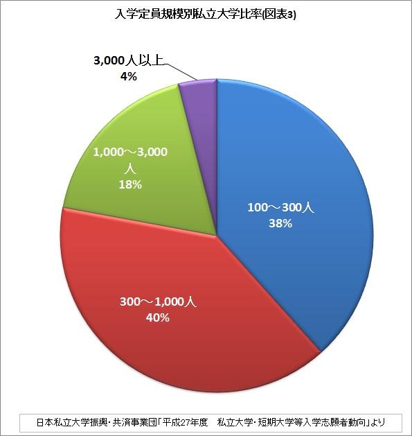 入学定員規模別私立大学比率(図表3)