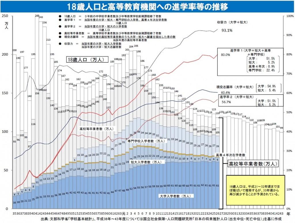18歳人口の推移(図表1)