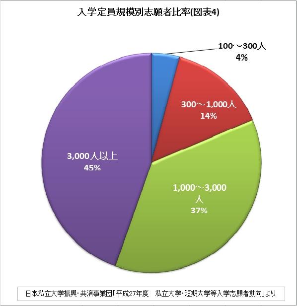 入学定員規模別志願者比率(図表4)