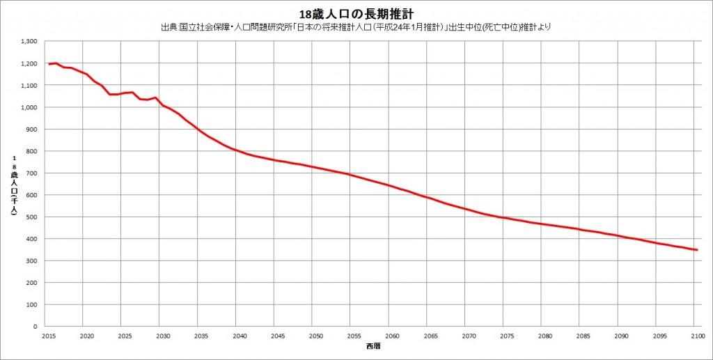 18歳人口の長期推計(図表6)
