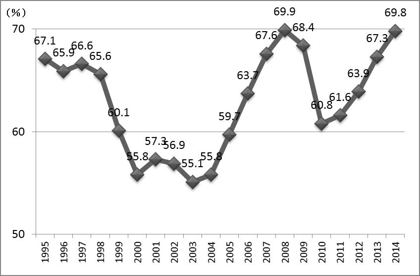 図表1:大学生の就職内定率の推移(文部科学省「学校基本調査」より筆者作成)