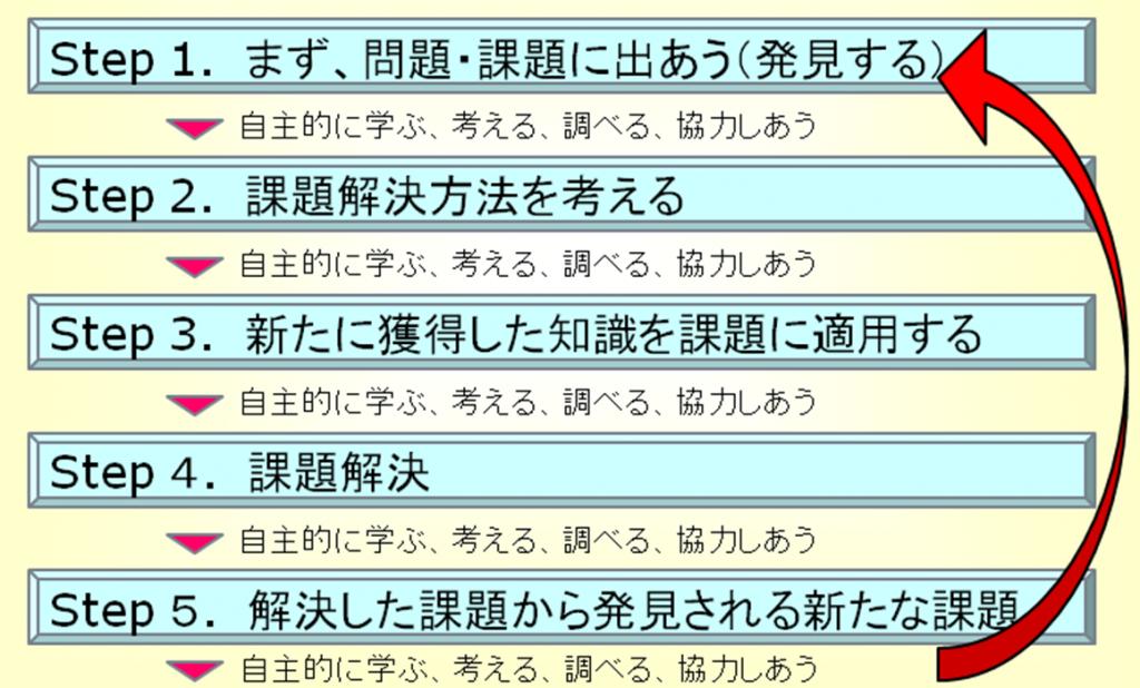図表4:ALにおける課題解決型学修プロセス バサンティ・マジュンダ 竹尾恵子 (2004)『PBLのすすめ』(学研マーケティング)を元に筆者作成