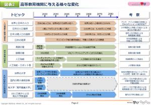 図表2 高等教育機関に与える様々な変化