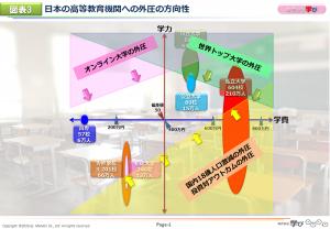図表3 日本の高等教育機関への外圧の方向性