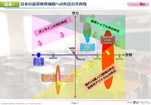 図表1 日本の高等教育機関への外圧の方向性